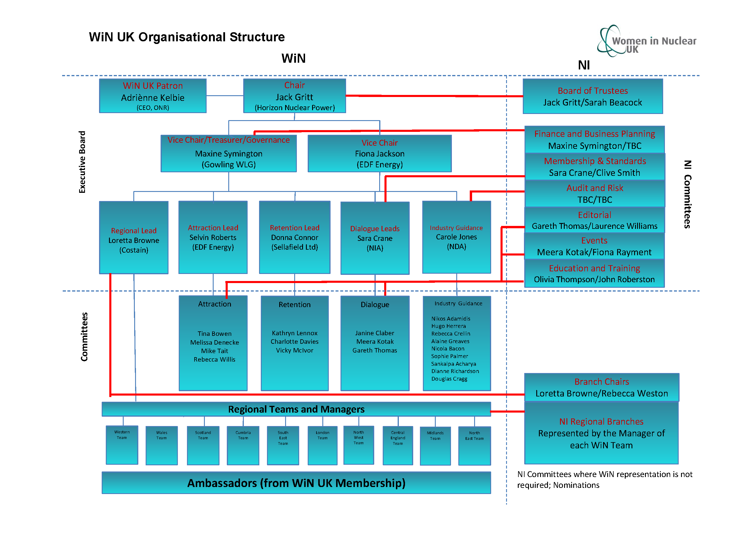 WiN Organisational Structure 06-07-17 - Rev 12